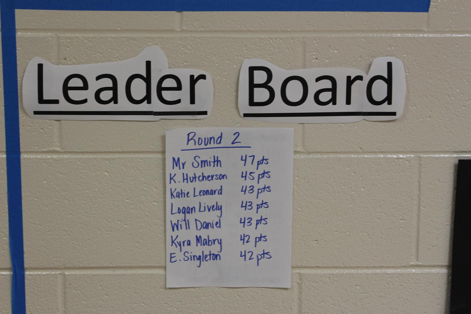 The+leader+board+after+three+rounds+of+March+Mammal+Madness.+